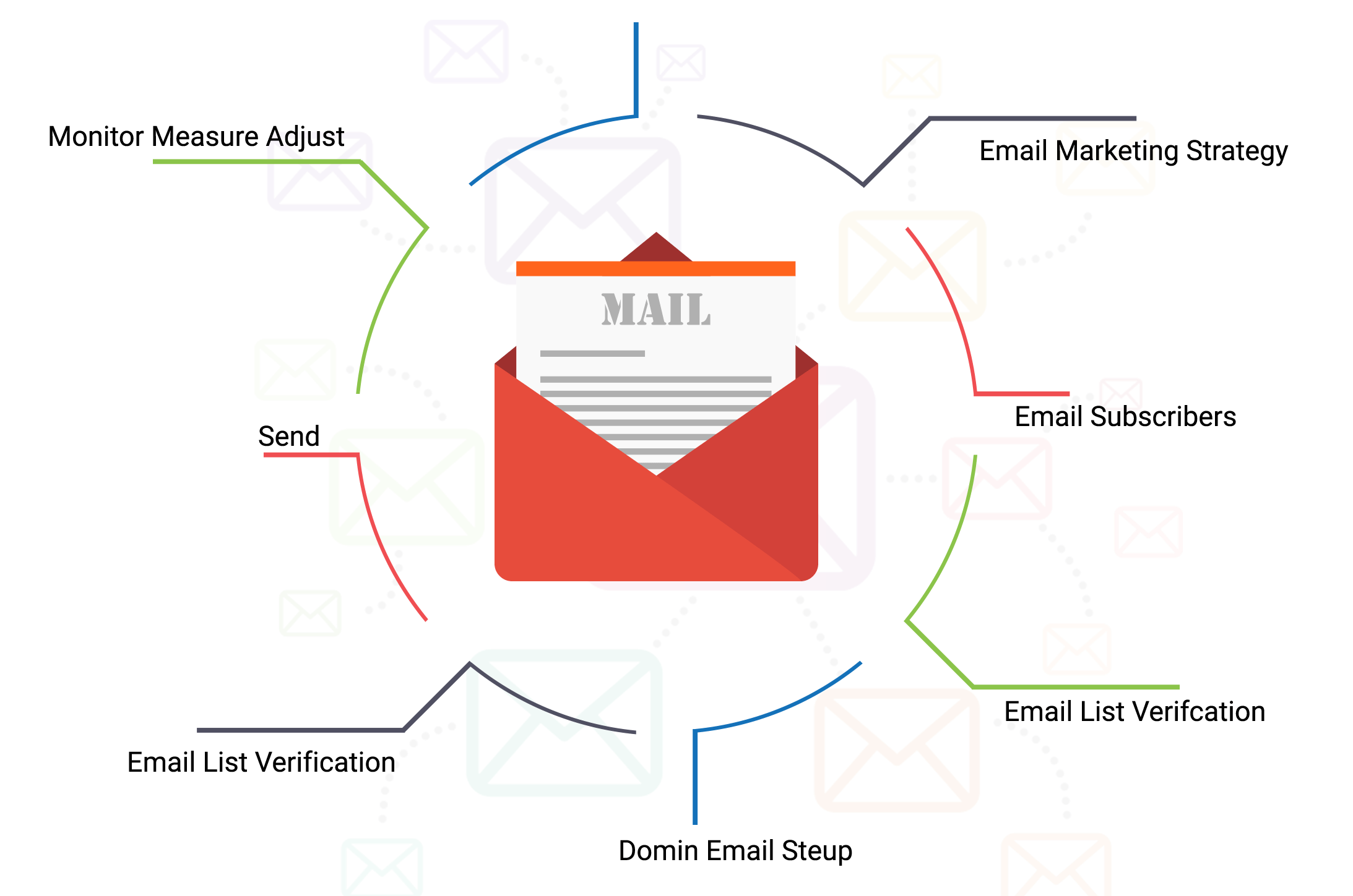 email-marketing-send-bulk-emails-campaign-uae