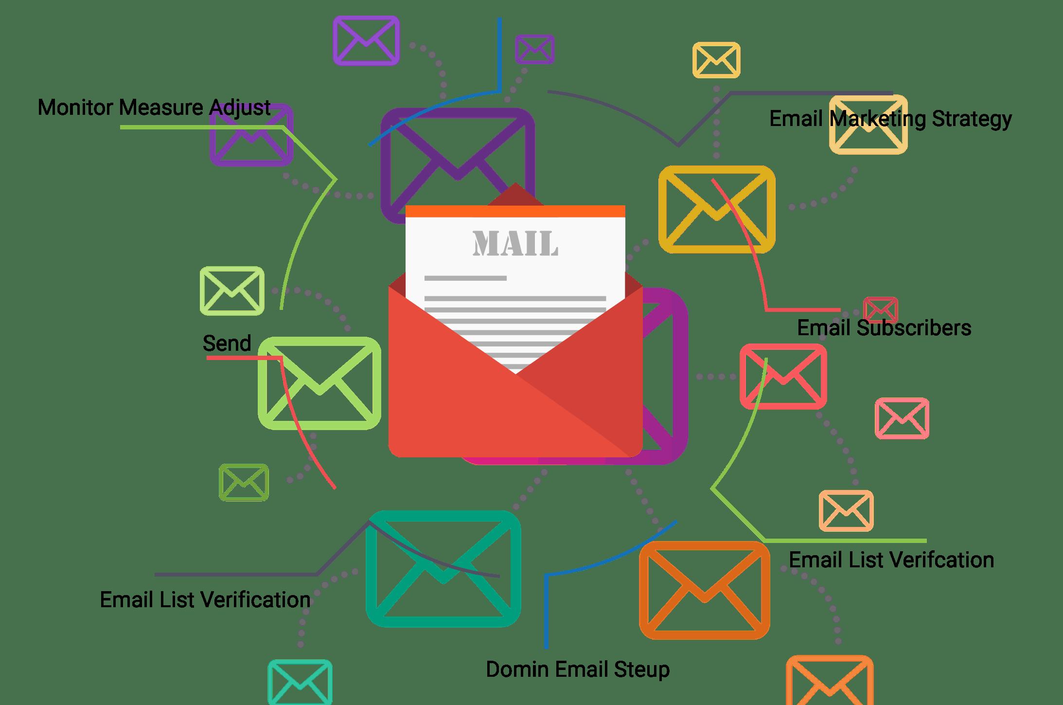 email-marketing-send-bulk-emails-campaign-uae